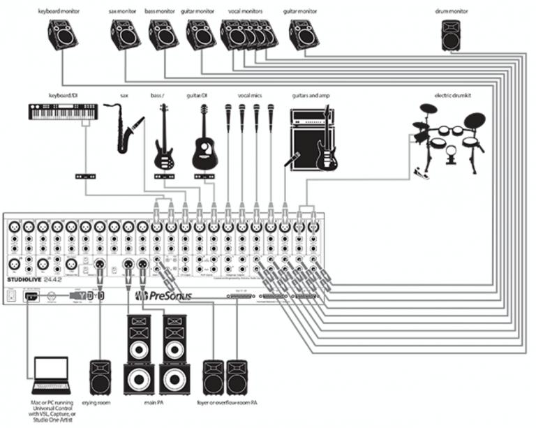designing church sound system. Black Bedroom Furniture Sets. Home Design Ideas